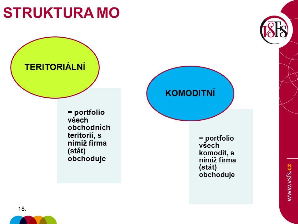 18. = portfolio všech obchodních teritorií, s nimiž firma (stát) obchoduje TERITORIÁLNÍ = portfolio všech komodit, s nimiž firma (stát) obchoduje KOMO