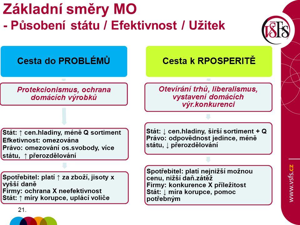21. Základní směry MO - Působení státu / Efektivnost / Užitek Cesta do PROBLÉMŮ Protekcionismus, ochrana domácích výrobků Stát: ↑ cen.hladiny, méně Q