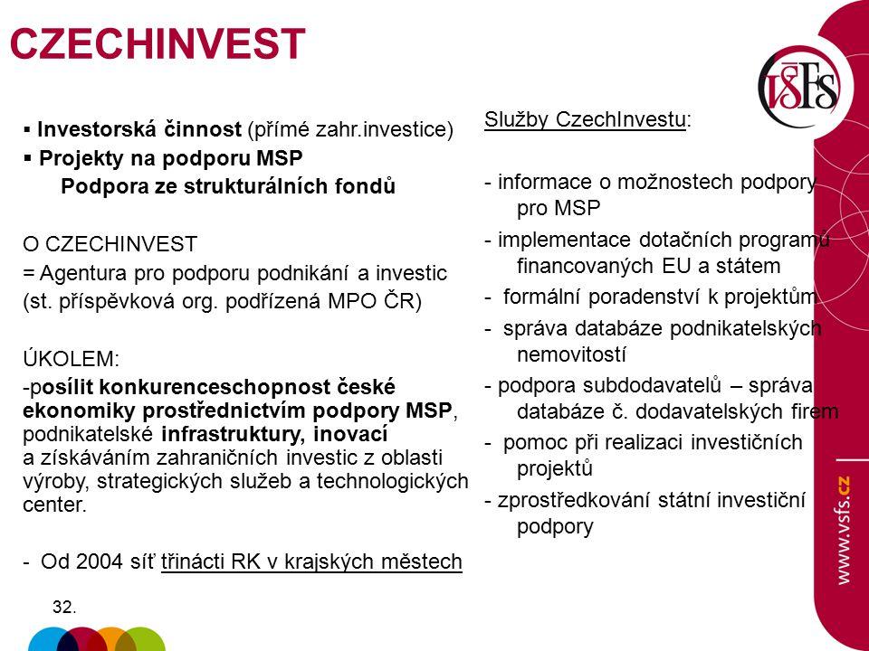 32.  Investorská činnost (přímé zahr.investice)  Projekty na podporu MSP Podpora ze strukturálních fondů O CZECHINVEST = Agentura pro podporu podnik
