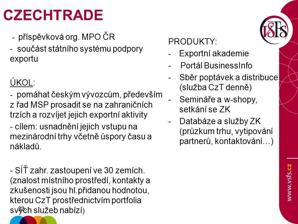 33. - příspěvková org. MPO ČR - součást státního systému podpory exportu ÚKOL: - pomáhat českým vývozcům, především z řad MSP prosadit se na zahraničn