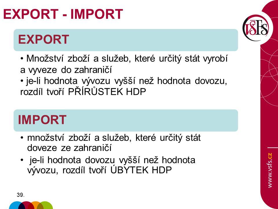 39. EXPORT Množství zboží a služeb, které určitý stát vyrobí a vyveze do zahraničí je-li hodnota vývozu vyšší než hodnota dovozu, rozdíl tvoří PŘÍRŮST