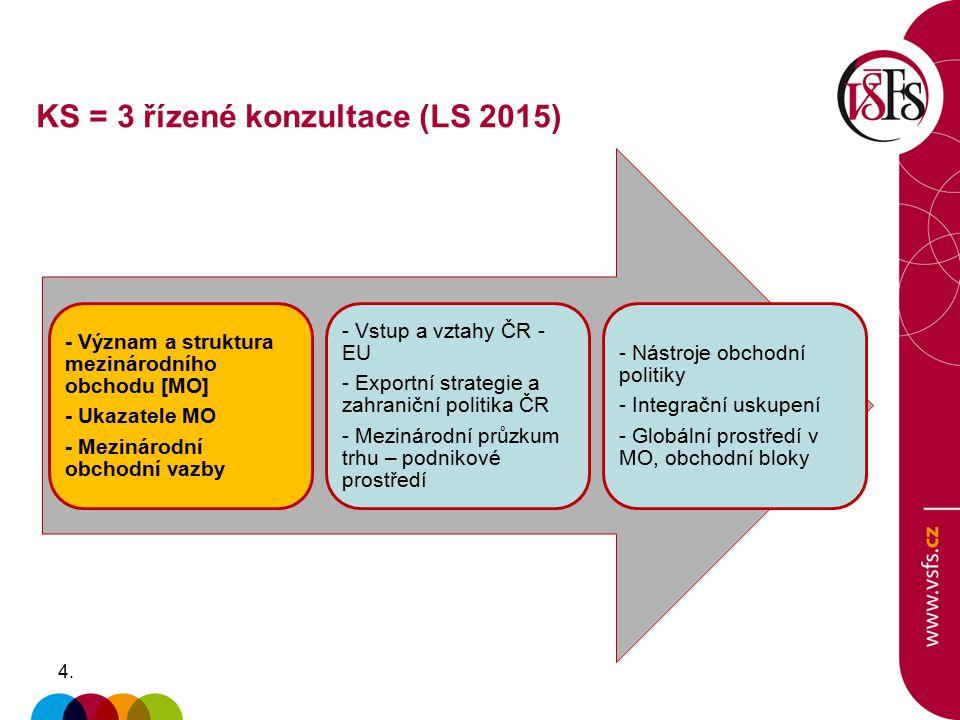 4.4. - Význam a struktura mezinárodního obchodu [MO] - Ukazatele MO - Mezinárodní obchodní vazby - Vstup a vztahy ČR - EU - Exportní strategie a zahra