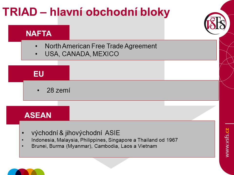 NAFTA ASEAN North American Free Trade Agreement USA, CANADA, MEXICO východní & jihovýchodní ASIE Indonesia, Malaysia, Philippines, Singapore a Thailan