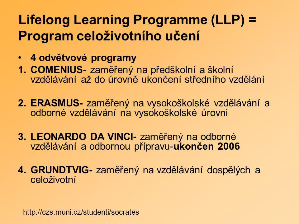 Lifelong Learning Programme (LLP) = Program celoživotního učení 4 odvětvové programy 1.COMENIUS- zaměřený na předškolní a školní vzdělávání až do úrovně ukončení středního vzdělání 2.ERASMUS- zaměřený na vysokoškolské vzdělávání a odborné vzdělávání na vysokoškolské úrovni 3.LEONARDO DA VINCI- zaměřený na odborné vzdělávání a odbornou přípravu-ukončen 2006 4.GRUNDTVIG- zaměřený na vzdělávání dospělých a celoživotní http://czs.muni.cz/studenti/socrates