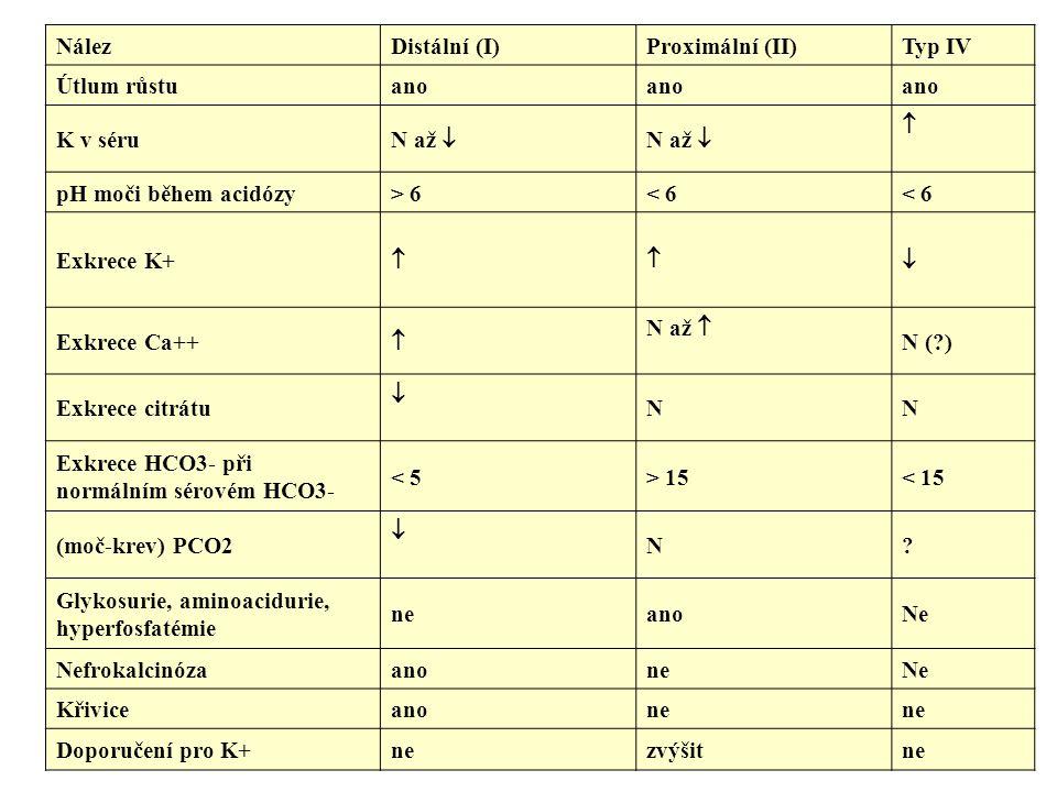NálezDistální (I)Proximální (II)Typ IV Útlum růstuano K v séru N až   pH moči během acidózy> 6< 6 Exkrece K+  Exkrece Ca++  N až  N (?) Exkrece citrátu  NN Exkrece HCO3- při normálním sérovém HCO3- < 5> 15< 15 (moč-krev) PCO2  N.