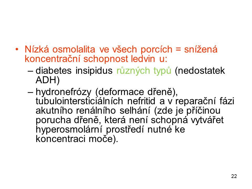 22 Nízká osmolalita ve všech porcích = snížená koncentrační schopnost ledvin u: –diabetes insipidus různých typů (nedostatek ADH) –hydronefrózy (defor