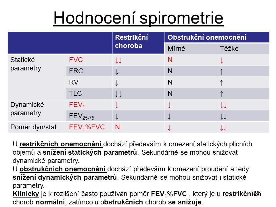 35 Hodnocení spirometrie Restrikční choroba Obstrukční onemocnění MírnéTěžké Statické parametry FVC↓↓N↓ FRC↓N↑ RV↓N↑ TLC↓↓N↑ Dynamické parametry FEV 1