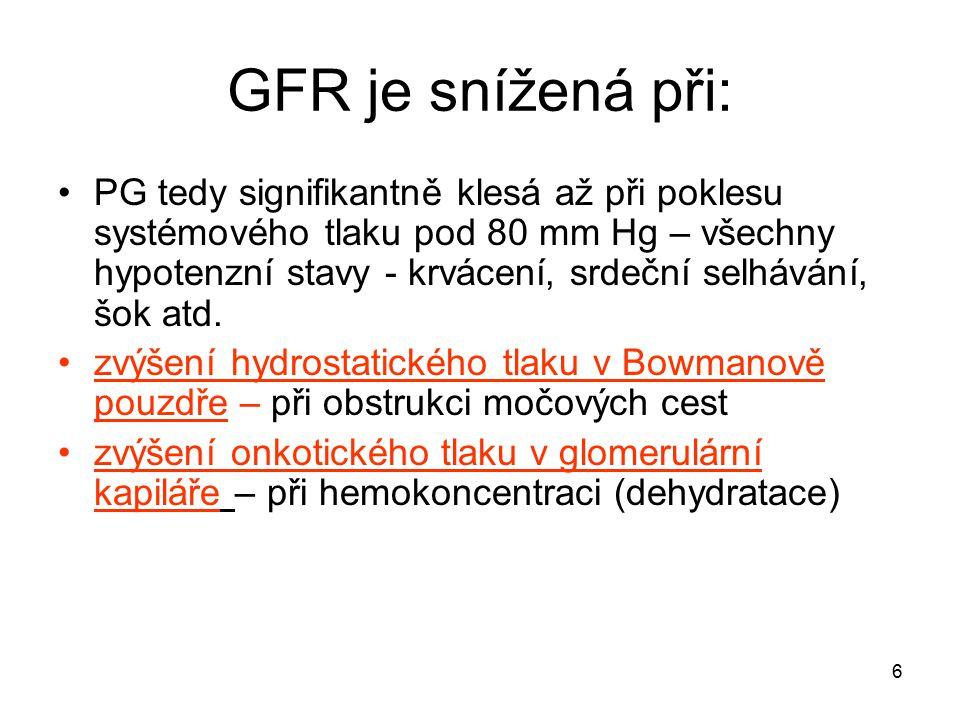 6 GFR je snížená při: PG tedy signifikantně klesá až při poklesu systémového tlaku pod 80 mm Hg – všechny hypotenzní stavy - krvácení, srdeční selhává