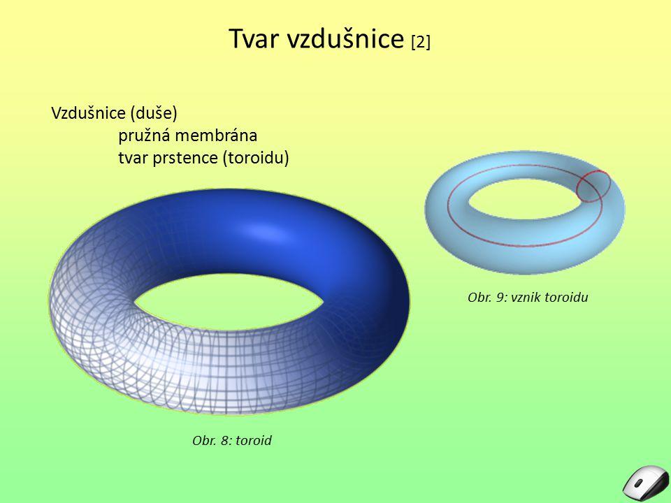 Tvar vzdušnice [2] Vzdušnice (duše) pružná membrána tvar prstence (toroidu) Obr. 9: vznik toroidu Obr. 8: toroid
