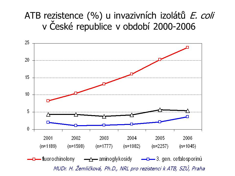 ATB rezistence (%) u invazivních izolátů E. coli v České republice v období 2000-2006 MUDr. H. Žemličková, Ph.D., NRL pro rezistenci k ATB, SZÚ, Praha