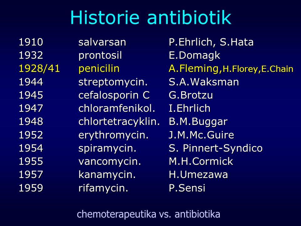 Historie antibiotik 1910salvarsanP.Ehrlich, S.Hata 1932prontosilE.Domagk 1928/41penicilinA.Fleming, H.Florey,E.Chain 1944streptomycin.S.A.Waksman 1945