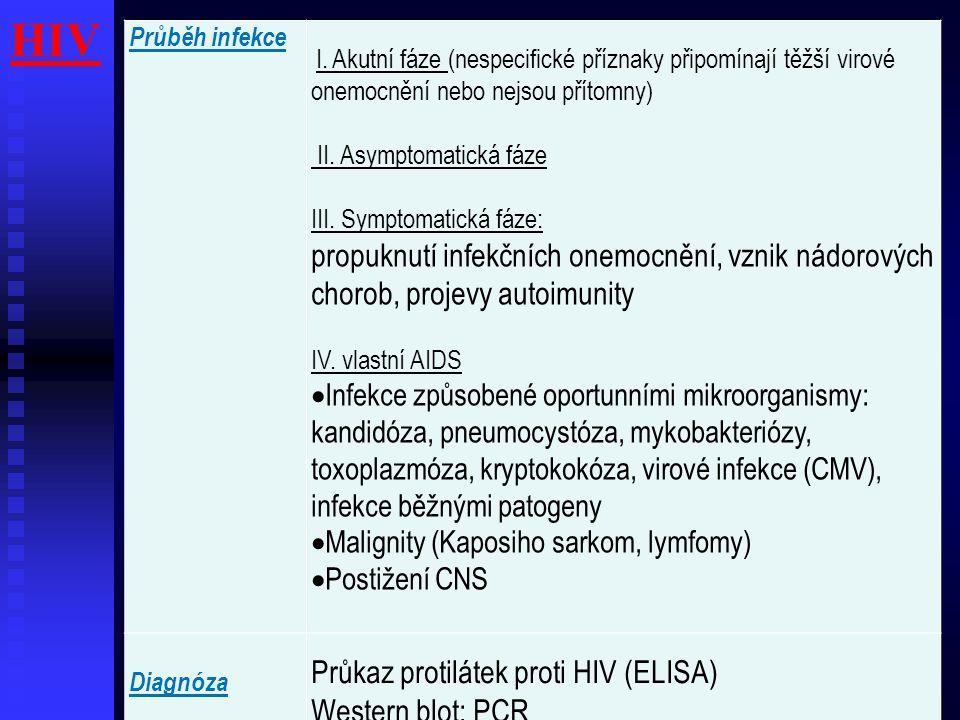 HIV Průběh infekce I. Akutní fáze (nespecifické příznaky připomínají těžší virové onemocnění nebo nejsou přítomny) II. Asymptomatická fáze III. Sympto