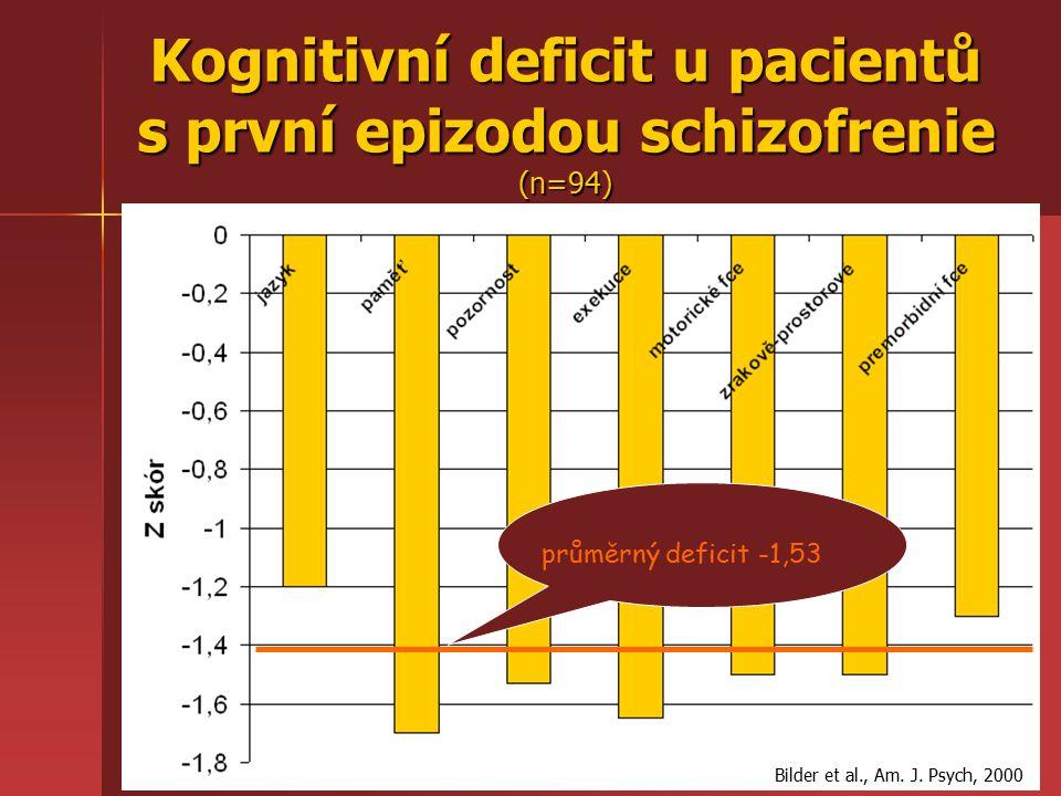 průměrný deficit -1,53 Bilder et al., Am.J.