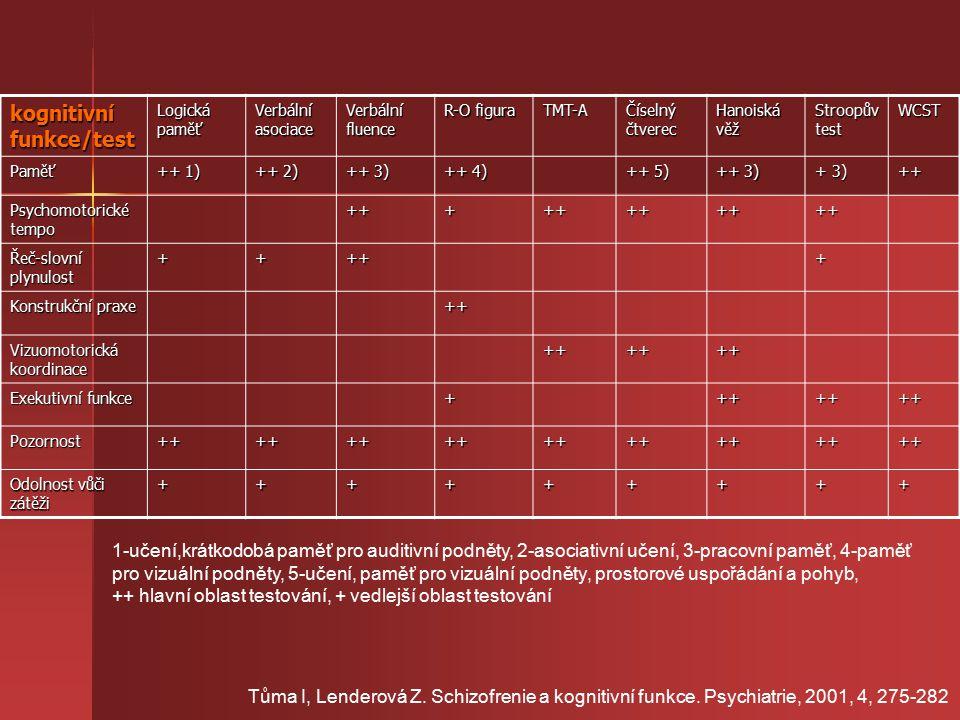 kognitivní funkce/test Logická paměť Verbální asociace Verbální fluence R-O figura TMT-A Číselný čtverec Hanoiská věž Stroopův test WCST Paměť ++ 1) ++ 2) ++ 3) ++ 4) ++ 5) ++ 3) + 3) ++ Psychomotorické tempo +++++++++++ Řeč-slovní plynulost +++++ Konstrukční praxe ++ Vizuomotorická koordinace ++++++ Exekutivní funkce +++++++ Pozornost++++++++++++++++++ Odolnost vůči zátěži +++++++++ 1-učení,krátkodobá paměť pro auditivní podněty, 2-asociativní učení, 3-pracovní paměť, 4-paměť pro vizuální podněty, 5-učení, paměť pro vizuální podněty, prostorové uspořádání a pohyb, ++ hlavní oblast testování, + vedlejší oblast testování Tůma I, Lenderová Z.