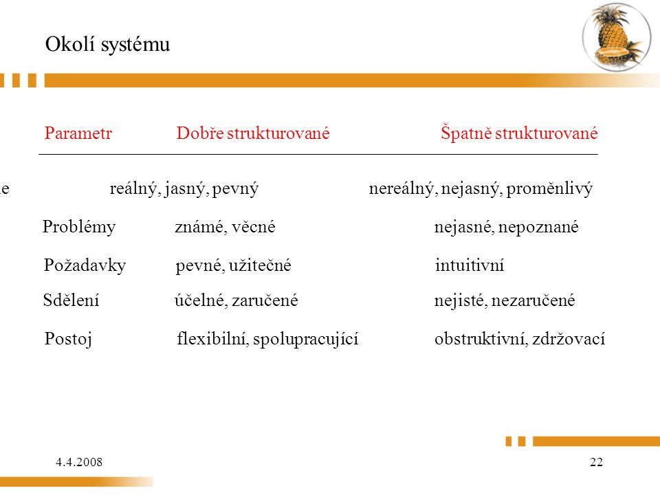 4.4.200822 Okolí systému Parametr Dobře strukturovanéŠpatně strukturované Cíle reálný, jasný, pevný nereálný, nejasný, proměnlivý Problémy známé, věcn