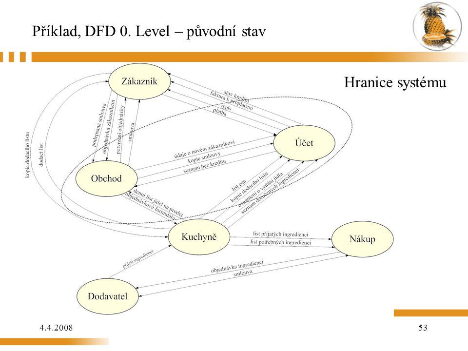 4.4.200853 Příklad, DFD 0. Level – původní stav Hranice systému