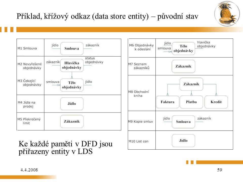 4.4.200859 Příklad, křížový odkaz (data store entity) – původní stav Ke každé paměti v DFD jsou přiřazeny entity v LDS