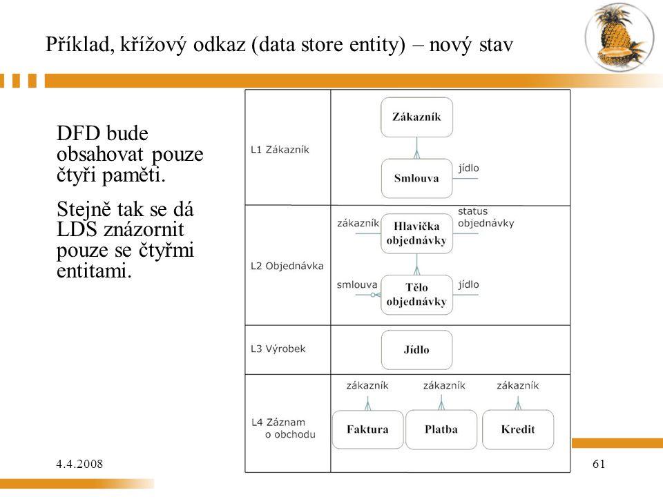 4.4.200861 Příklad, křížový odkaz (data store entity) – nový stav DFD bude obsahovat pouze čtyři paměti. Stejně tak se dá LDS znázornit pouze se čtyřm