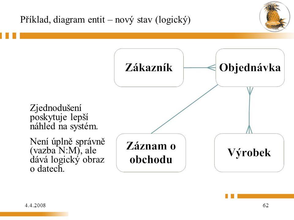 4.4.200862 Příklad, diagram entit – nový stav (logický) Zjednodušení poskytuje lepší náhled na systém. Není úplně správně (vazba N:M), ale dává logick