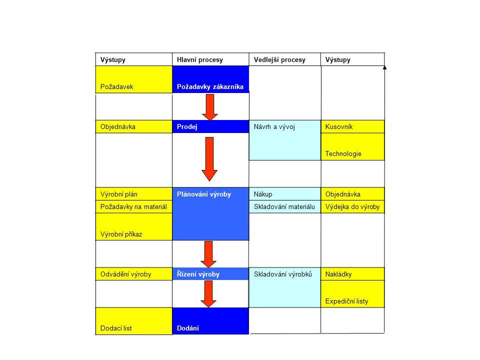 VýstupyHlavní procesyVedlejší procesyVýstupy PožadavekPožadavky zákazníka ObjednávkaProdejNávrh a vývojKusovník Technologie Výrobní plánPlánování výro