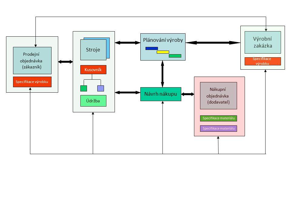 Prodejní objednávka (zákazník) Specifikace výrobku Kusovník Plánování výroby Návrh nákupu Výrobní zakázka Specifikace výrobku Specifikace materiálu Ná