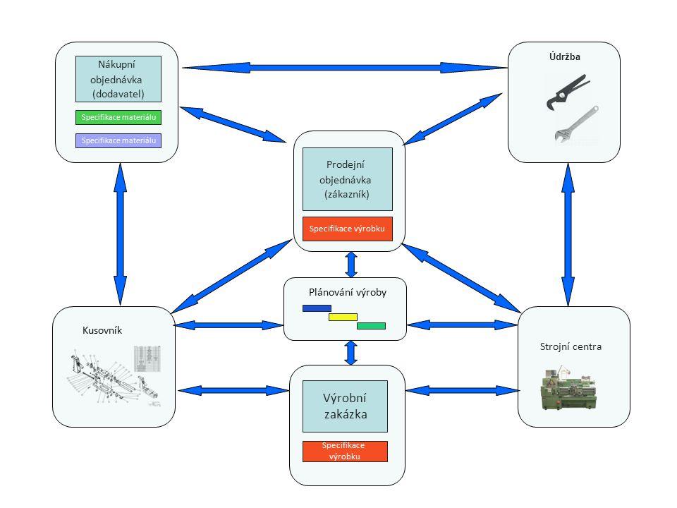 Prodejní objednávka (zákazník) Specifikace výrobku Výrobní zakázka Specifikace výrobku Specifikace materiálu Nákupní objednávka (dodavatel) Specifikac