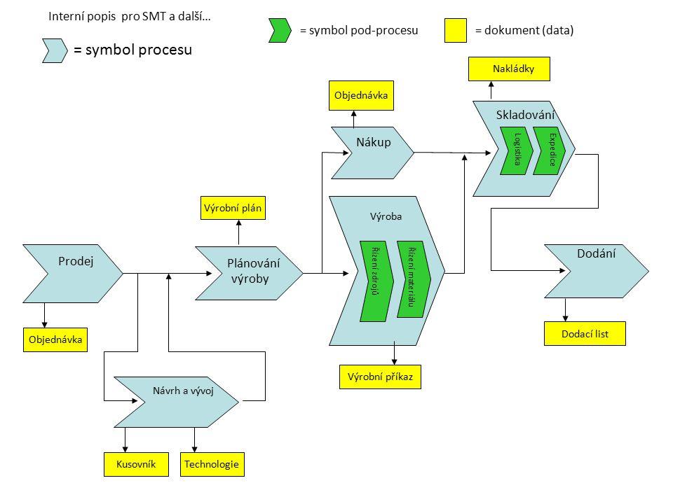 Prodej Interní popis pro SMT a další… = symbol procesu = symbol pod-procesu = dokument (data) Plánování výroby Výroba Dodání Návrh a vývoj Nákup Sklad