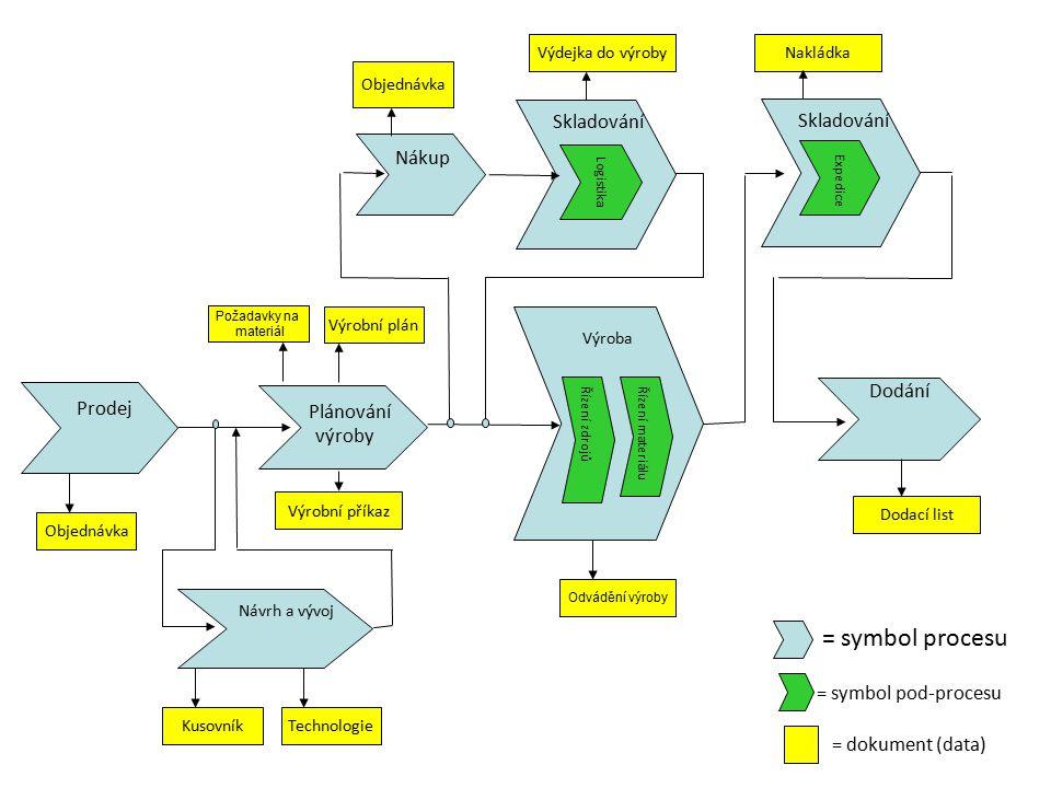 Prodej = symbol procesu = symbol pod-procesu = dokument (data) Plánování výroby Výroba Dodání Návrh a vývoj Nákup Skladování Objednávka KusovníkTechno