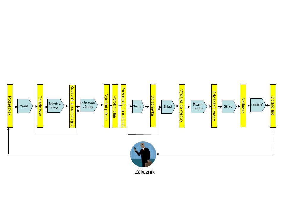 Prodej Návrh a vývoj Plánování výroby Požadavek Kusovník a technologie Objednávka Výrobní příkaz Výrobní plán Požadavky na materiálVýdejka do výroby O