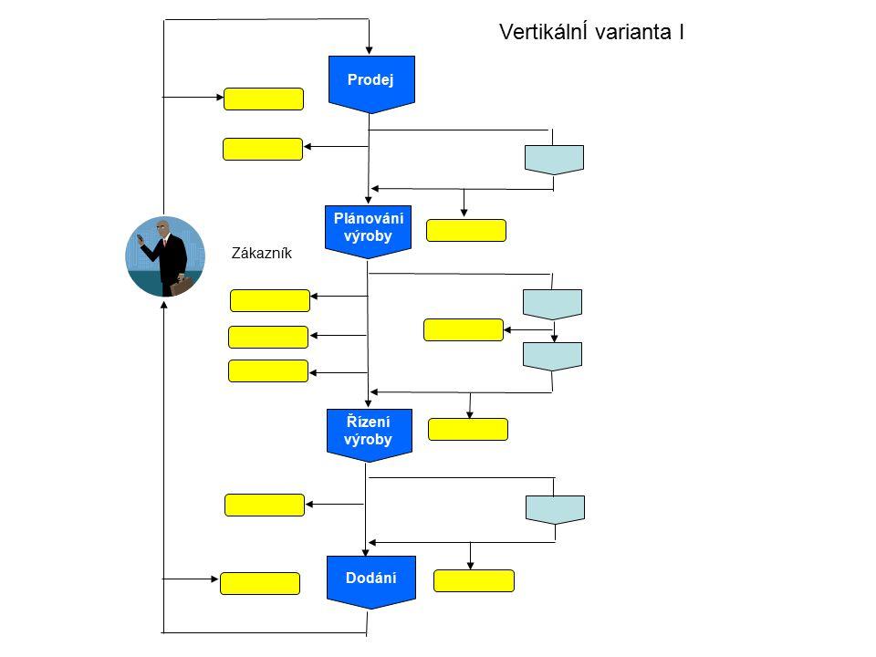 Prodej Plánování výroby Řízení výroby Dodání Zákazník VertikálnÍ varianta I