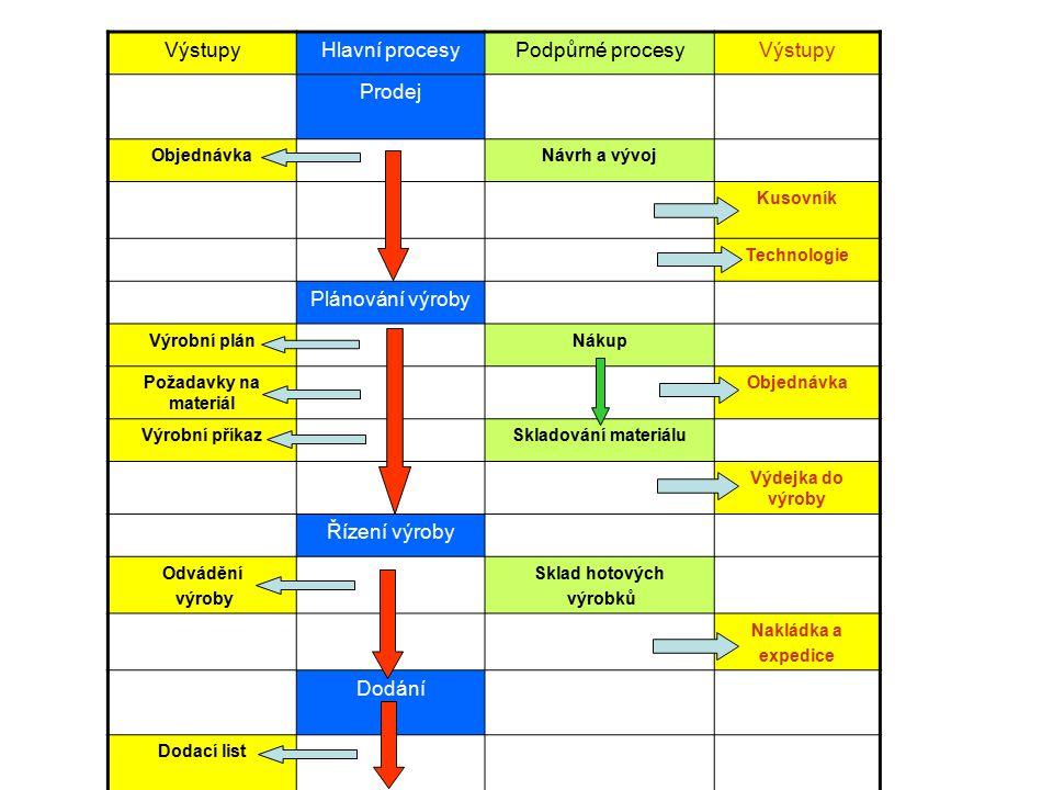VýstupyHlavní procesyPodpůrné procesyVýstupy Prodej ObjednávkaNávrh a vývoj Kusovník Technologie Plánování výroby Výrobní plánNákup Požadavky na mater