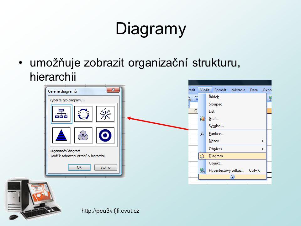 http://pcu3v.fjfi.cvut.cz Diagramy organizační diagram