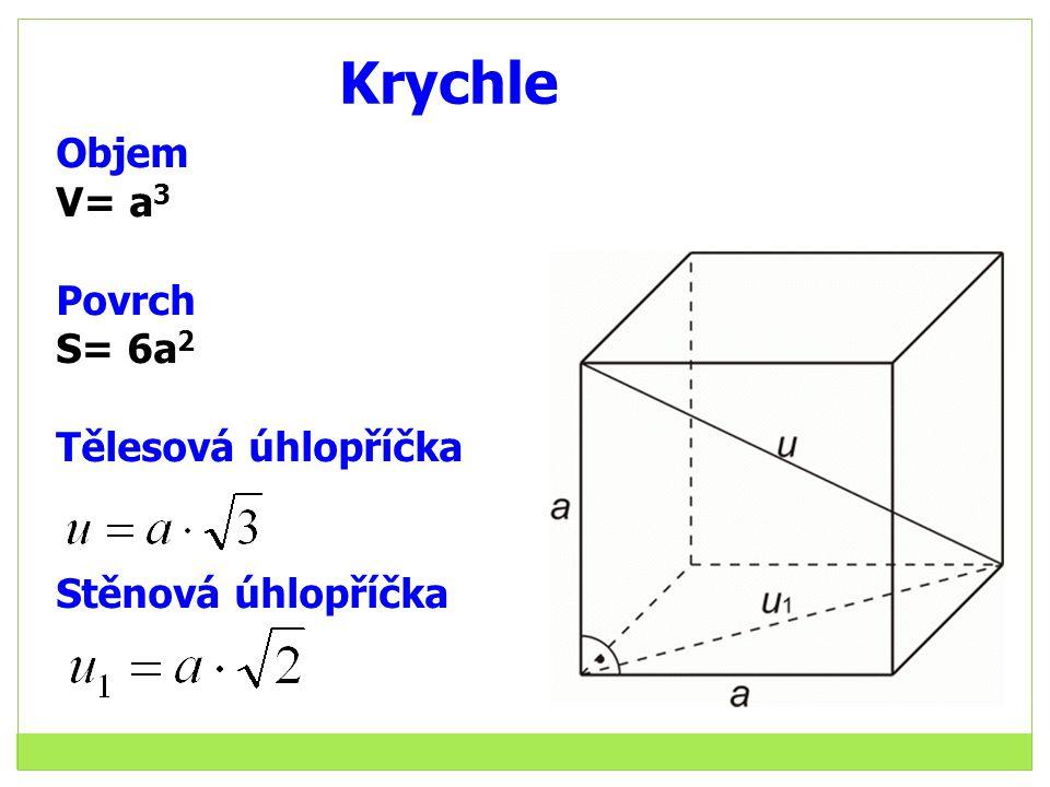 Krychle Objem V= a 3 Povrch S= 6a 2 Tělesová úhlopříčka Stěnová úhlopříčka