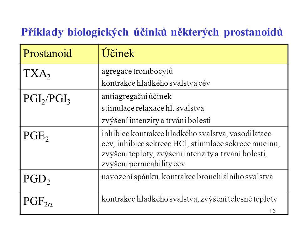 12 Příklady biologických účinků některých prostanoidů ProstanoidÚčinek TXA 2 agregace trombocytů kontrakce hladkého svalstva cév PGI 2 /PGI 3 antiagre
