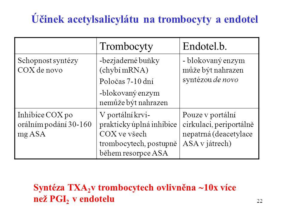 22 TrombocytyEndotel.b. Schopnost syntézy COX de novo -bezjaderné buňky (chybí mRNA) Poločas 7-10 dní -blokovaný enzym nemůže být nahrazen - blokovaný
