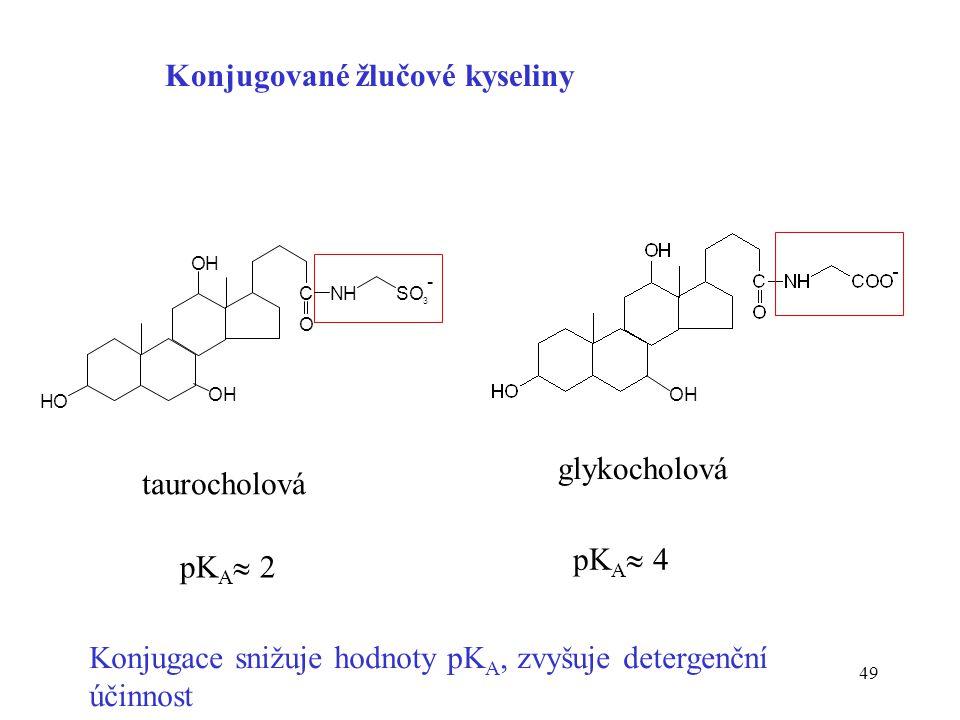 49 Konjugované žlučové kyseliny taurocholová glykocholová Konjugace snižuje hodnoty pK A, zvyšuje detergenční účinnost pK A  2 pK A  4 HO OH C O NHS