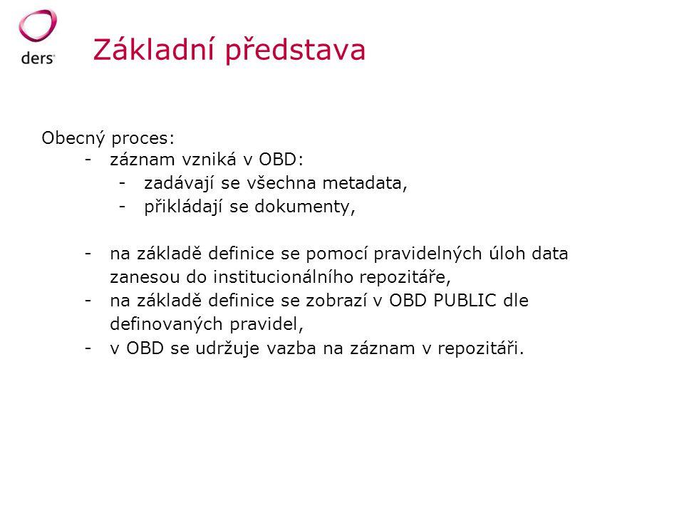 Základní představa Obecný proces: -záznam vzniká v OBD: -zadávají se všechna metadata, -přikládají se dokumenty, -na základě definice se pomocí pravid