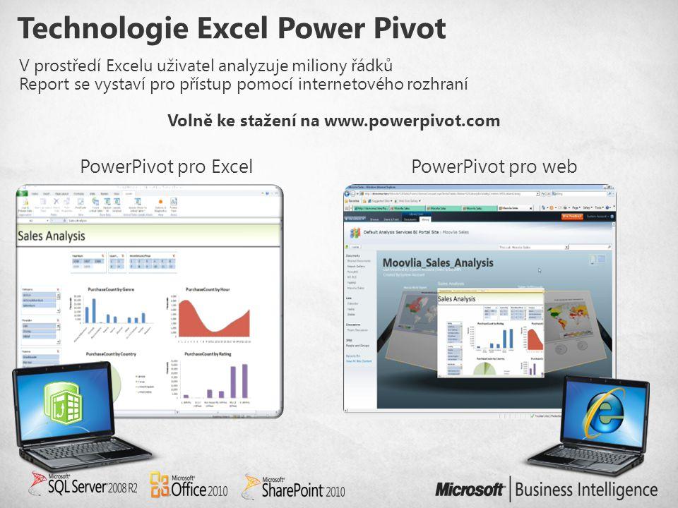 Technologie Excel Power Pivot V prostředí Excelu uživatel analyzuje miliony řádků Report se vystaví pro přístup pomocí internetového rozhraní Volně ke stažení na www.powerpivot.com PowerPivot pro ExcelPowerPivot pro web