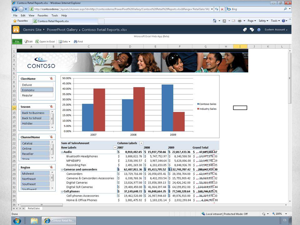 Řešení pro Performance Management Možnost jednoduché analýzy dat z prostředí internetového prohlížeče Scorecardy, Dashboardy, KPI Filtry přes dimenze, řezy v čase Možnost vizualizací v rozpadovém stromě