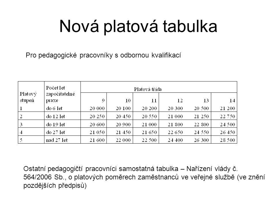 Nová platová tabulka Pro pedagogické pracovníky s odbornou kvalifikací Ostatní pedagogičtí pracovníci samostatná tabulka – Nařízení vlády č. 564/2006
