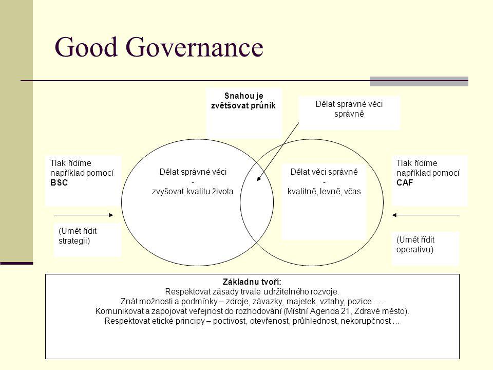 Good Governance Dělat správné věci - zvyšovat kvalitu života Dělat věci správně - kvalitně, levně, včas Dělat správné věci správně Snahou je zvětšovat průnik Tlak řídíme například pomocí BSC Tlak řídíme například pomocí CAF (Umět řídit strategii) (Umět řídit operativu) Základnu tvoří: Respektovat zásady trvale udržitelného rozvoje.