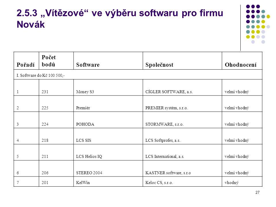 """27 2.5.3 """"Vítězové ve výběru softwaru pro firmu Novák Pořadí Počet bodůSoftwareSpolečnostOhodnocení I."""