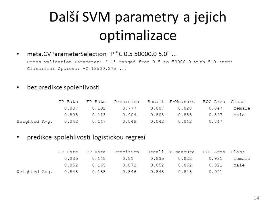 Další SVM parametry a jejich optimalizace 14 meta.CVParameterSelection –P C 0.5 50000.0 5.0 ...