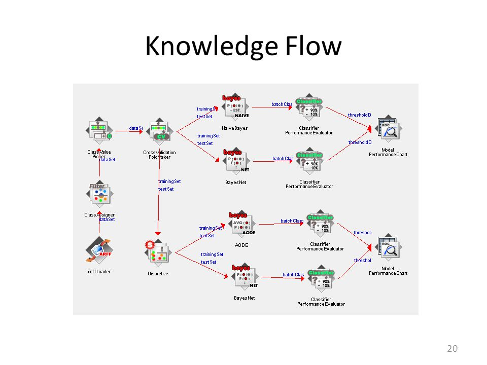 Knowledge Flow 20