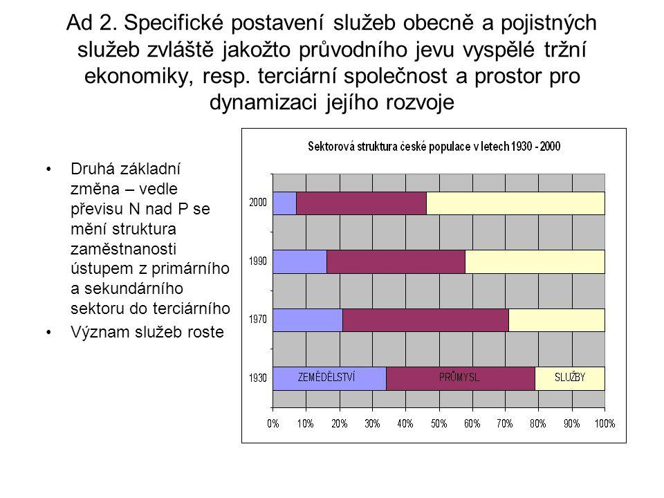 Různé podoby marketingového řízení pojišťovny 5.5.5.