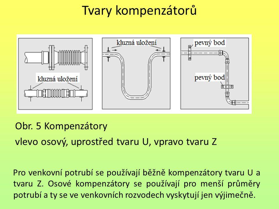 Tvary kompenzátorů Obr. 5 Kompenzátory vlevo osový, uprostřed tvaru U, vpravo tvaru Z Pro venkovní potrubí se používají běžně kompenzátory tvaru U a t