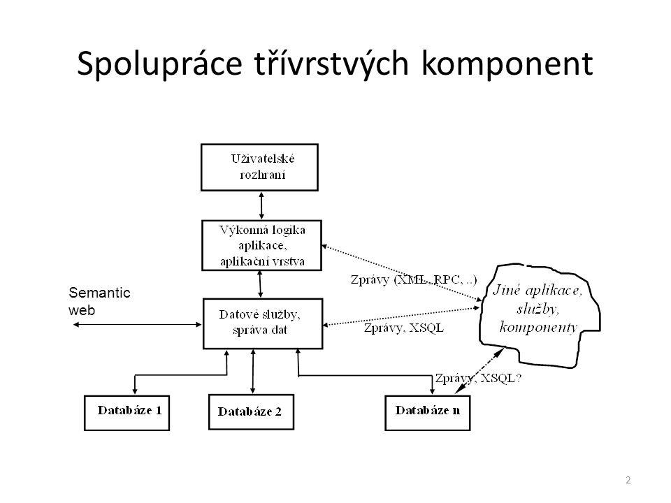 2 Spolupráce třívrstvých komponent Semantic web