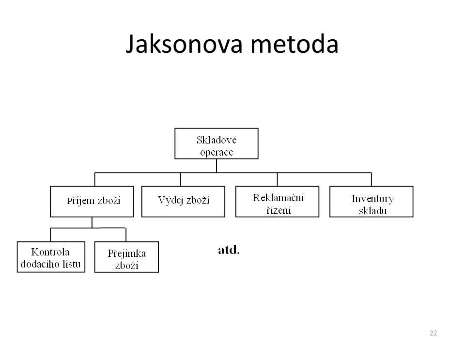 22 Jaksonova metoda