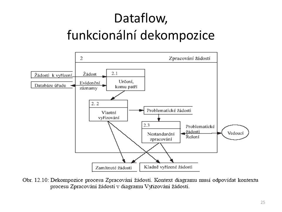 25 Dataflow, funkcionální dekompozice