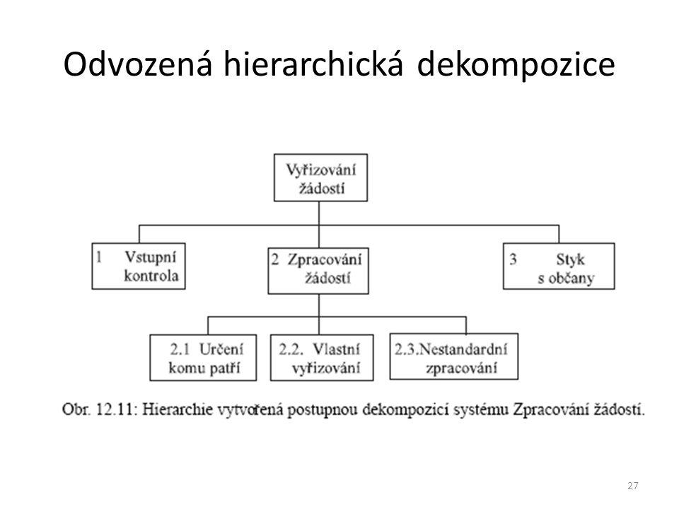 27 Odvozená hierarchická dekompozice